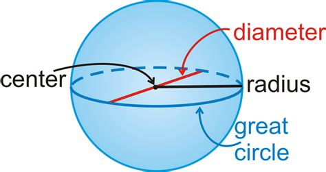 section of a sphere spheres read geometry ck 12 foundation