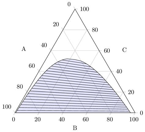 ternary diagram generalized ternary phase diagram for ternary phase