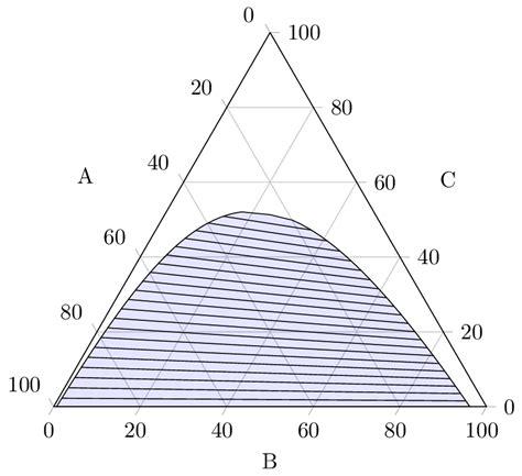 ternary phase diagram explained thermodynamics flory huggins ternary phase diagram with