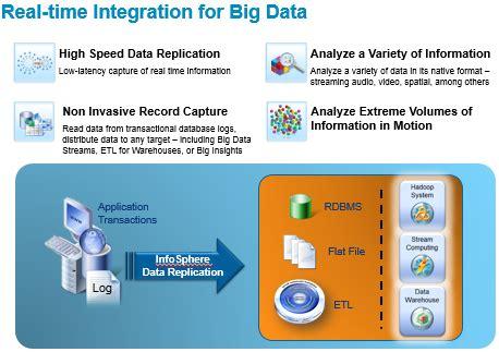 ibm data replication community iidr cdc big data