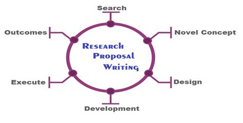 proposal format icmr research proposal for phd research proposal help