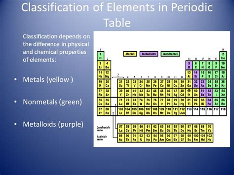 Periodic Table Classification by The Periodic Table Ppt