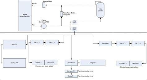 heating system setup advice diynot forums
