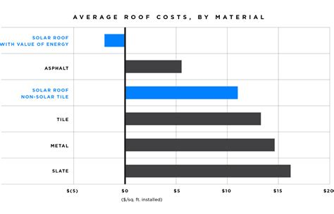 Average Tesla Price Tesla Solar Roof Another Step Closer To Tesla S Mission