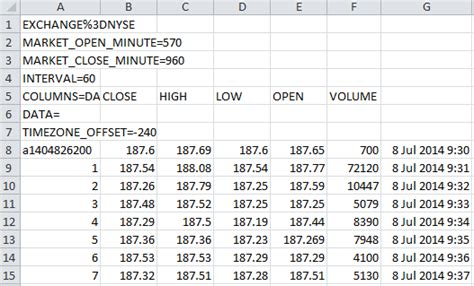 Calendar Zone Offset Free Intraday Stock Data In Excel