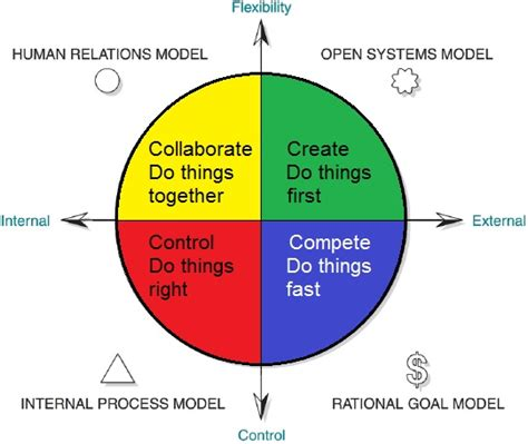 Competing Values Leadership the competing values framework how can i use the competing values framework to strengthen my