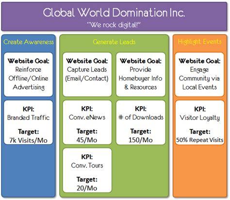piano di comunicazione interna piano di marketing strategia struttura ed esempio