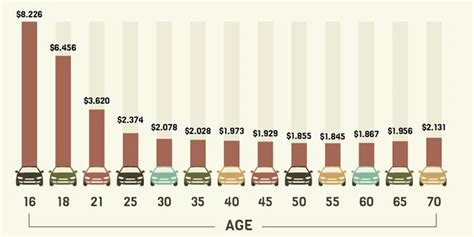 Find By Age Car Insurance Rates By State And Age 44billionlater