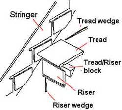 Over The Post Handrail Staircases The Various Parts Which Go To Make Up A Staircase