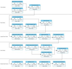 visio pert chart pert diagram in visio choice image how to guide and refrence