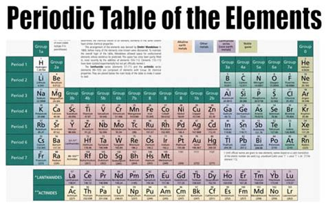 The Elements In A Column Of The Periodic Table by Classifying Calm The Chaos