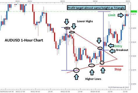 triangle pattern in trading 3 easy triangle patterns every forex trader should know