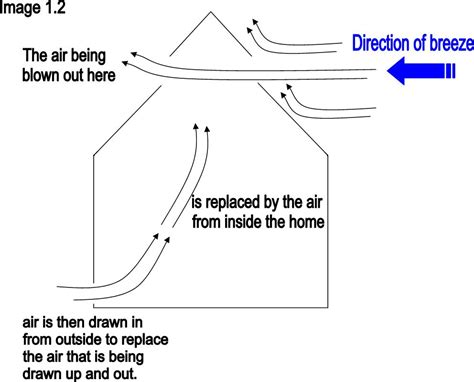 venturi effect diagram how to cool my home naturally without air conditioning