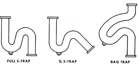 Types Of Traps Plumbing by Cdc Nceh Healthy Housing Reference Manual Chapter 9