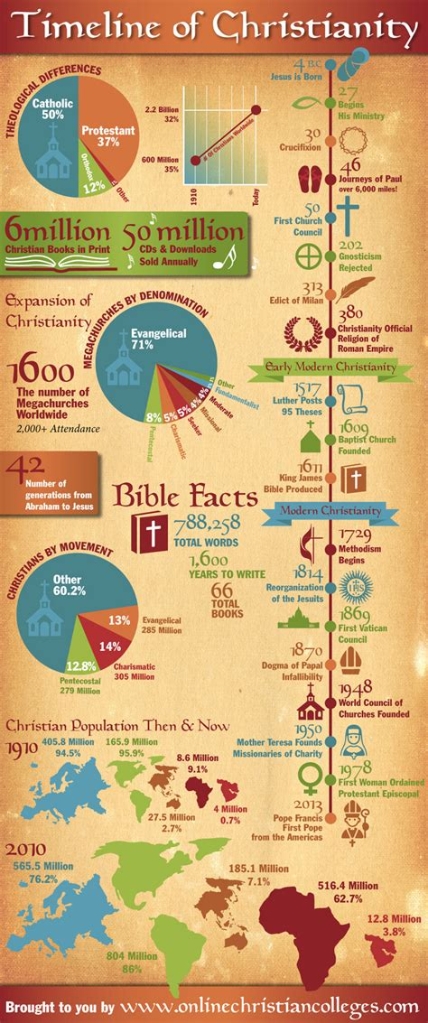 Early Christianity A Brief History timeline of christianity infographic infographicspedia