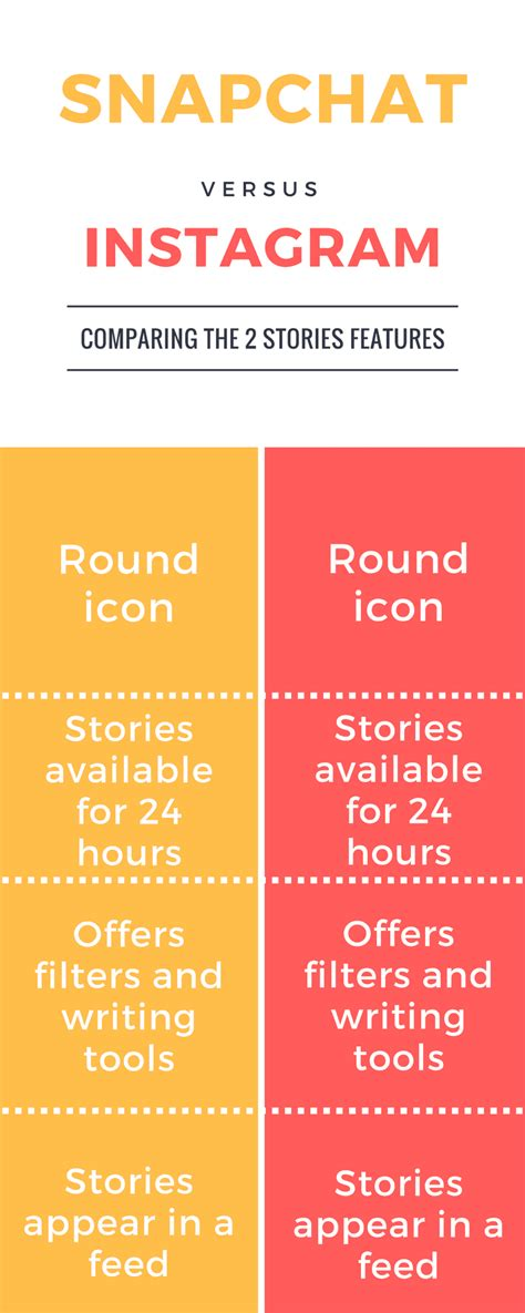 snapchat  instagram  story   ages social fire