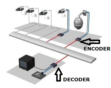 Encoder Cctv network cctv decoder ip decoder atss chennai india
