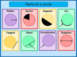 Sum Of Interior Angles Parts Of A Circle Mnm For Students