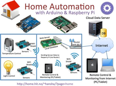 home automation raspberry pi arduino ktrdecor