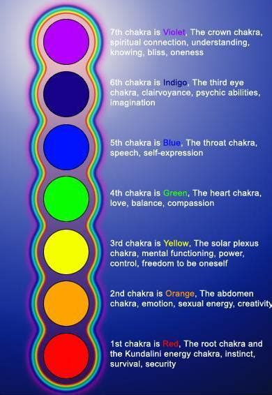 chakra colors meaning chakra colors and meanings chart insight incites change