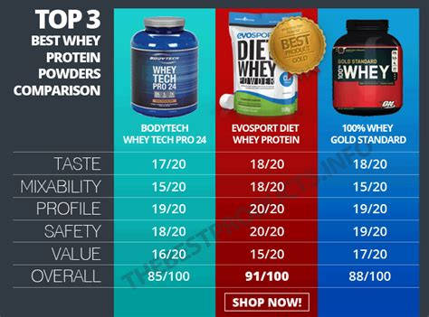 best home products 2017 5 best whey protein powders 2016 the best products info