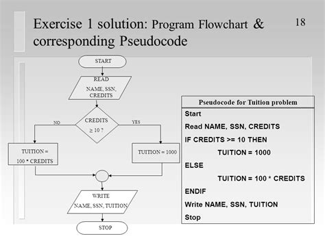 flowchart exercises pseudocodes and flowcharts create a flowchart