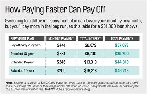 Average Monthly Loan Repayment Monthly For Mba by Student Loans Choosing The Best Student Loan Repayment