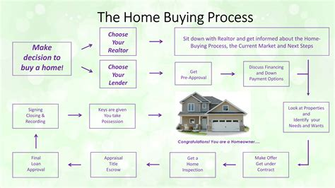 buying a home marianne leth