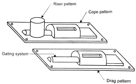 two piece pattern in casting pattern types in casting process and its configuration