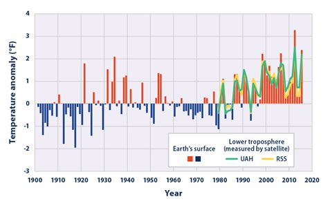 average global temperature by year table climate change indicators u s and global temperature