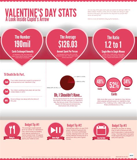 valentines facts s day infographics collection hd for