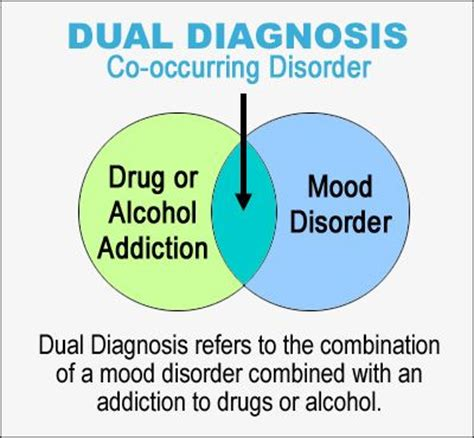 Detox Disorder by Dual Diagnosis Co Occurring Disorders Refers To The