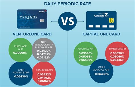 Capital One Rewards Gift Cards - capital one ventureone vs chase sapphire