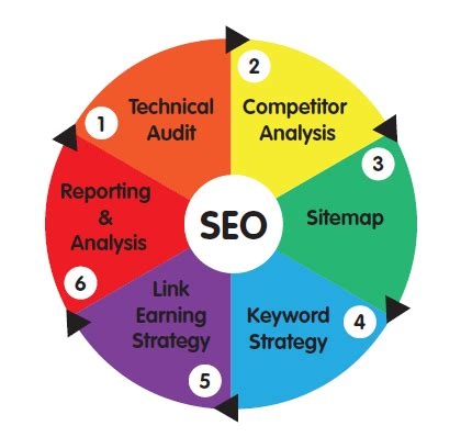 Types Of Seo Services - 6 types of seo services offered by the best seo agencies