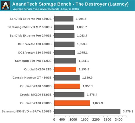 anandtech com bench crucial bx100 120gb 250gb 500gb 1tb ssd review