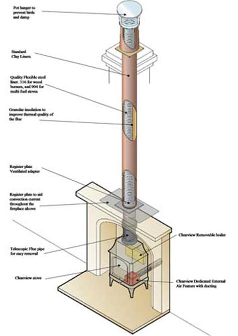 Chimney Flue Liner Installation - installation stove installation steel lining