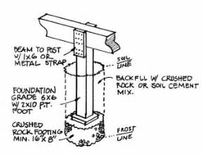 Detail foundation piers pinterest foundation post and beam and