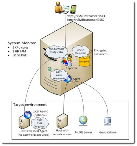 server infrastructure diagram apuc 2013 best practices for arcgis server web services