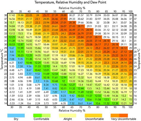 Dew Point Comfort Level by Temperature Relative Humidity And Dew Point