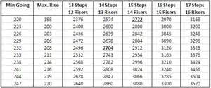 Stair Going And Rise by Staircase How Many Steps