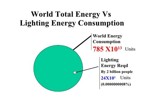Eliminating Light Poverty C In The World Lights Energy Usage