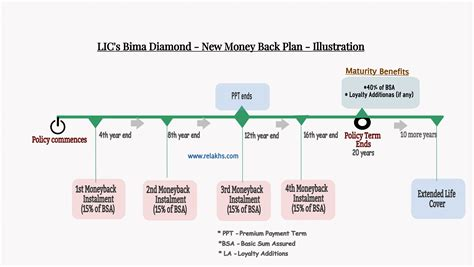ls plus return policy lic bima plan features review returns calculation