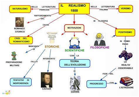 tema storico illuminismo mappa concettuale realismo scuolissima