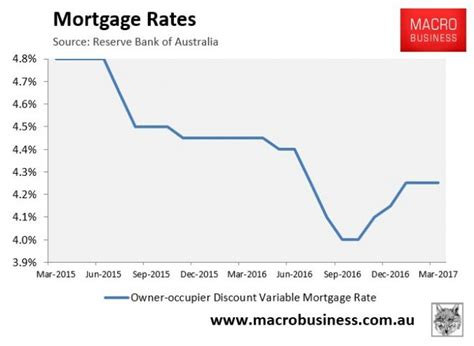 housing loan rates australia housing loan rates australia 28 images home loans fixed vs variable interest rates