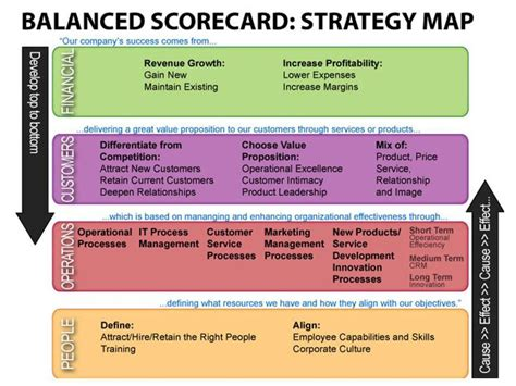 hr balanced scorecard template 1000 images about hr on picture show human