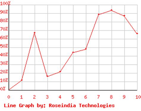 php tutorial roseindia php line graph bing images