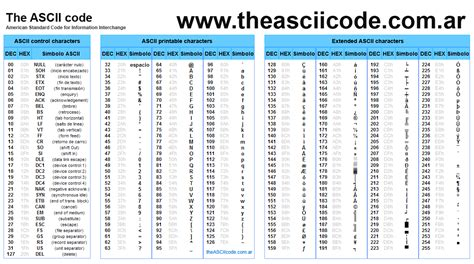 Table Code by Ascii Codes Table