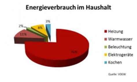 Stromverbrauch Vier Personen Haushalt 3885 by Durchschnittlicher Energieverbrauch F 252 R Warmwasser