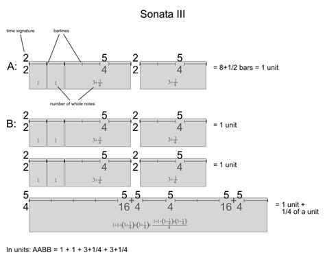 Sonata Sections by Cage Sonatas And Interludes The Liberation Of Sound