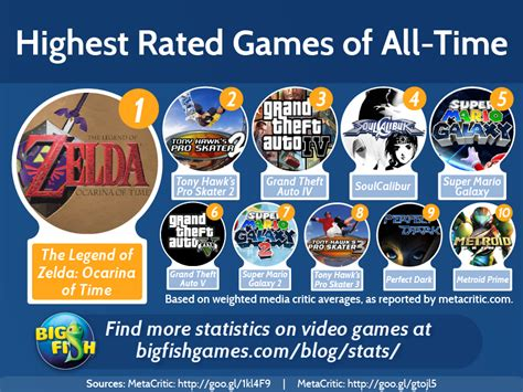 The Top Five Most Controversial Video Games Of All Time - highest rated games of all time big fish blog